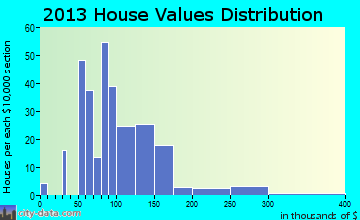 Stockbridge home values distribution