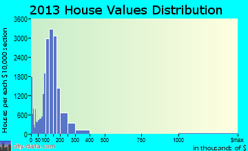 Sterling Heights home values distribution