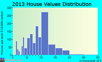 Swartz Creek home values distribution