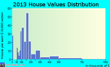 Sylvan Lake home values distribution