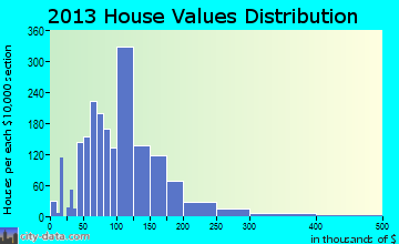Tecumseh home values distribution