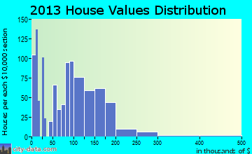 Utica home values distribution