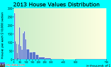 Vandercook Lake home values distribution
