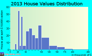Vermontville home values distribution