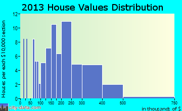 Village of Clarkston home values distribution