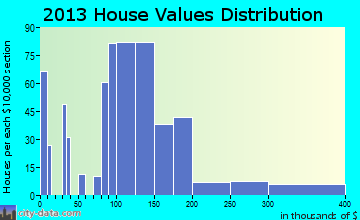 Oxford home values distribution