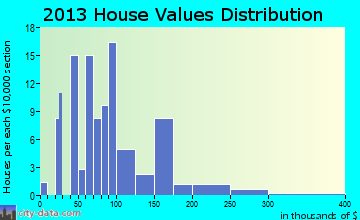 Otter Lake home values distribution