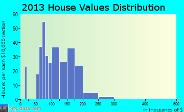 Ortonville home values distribution