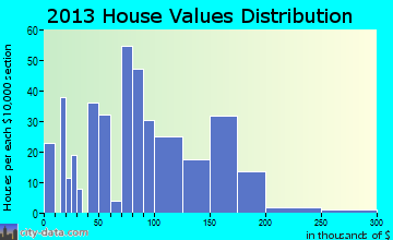 Onsted home values distribution