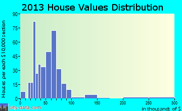 Onaway home values distribution