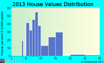 Home value of owner-occupied houses in 2016 in Olivet, MI