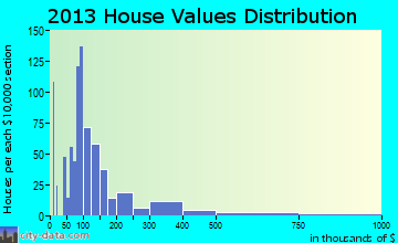 North Muskegon home values distribution
