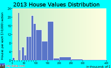 New Era home values distribution