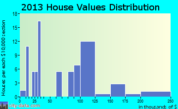 Nazlini home values distribution