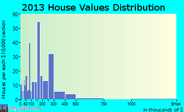 New Buffalo home values distribution