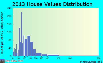 Negaunee home values distribution