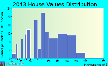 Mulliken home values distribution