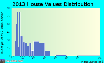 Morrice home values distribution