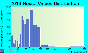 Milan home values distribution