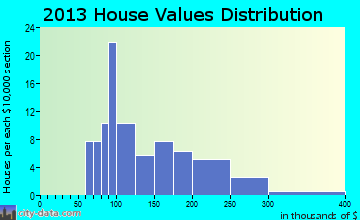 Maybee home values distribution