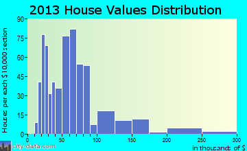 Marlette home values distribution