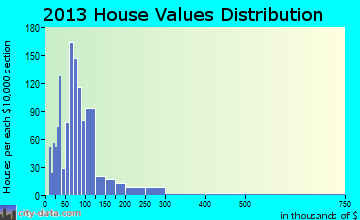 Marine City home values distribution
