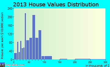 Manistique home values distribution