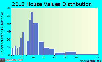 Aitkin home values distribution