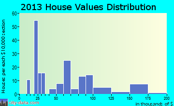Akeley home values distribution