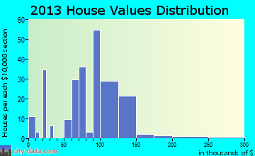 Amboy home values distribution