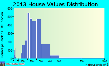 Andover home values distribution