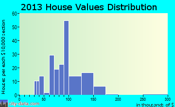 Ashby home values distribution