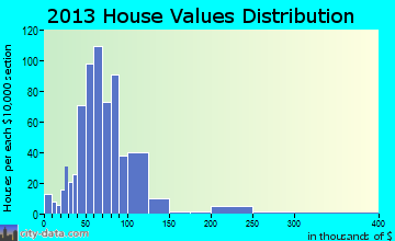 Babbitt home values distribution