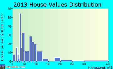 Balaton home values distribution