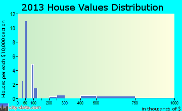 Beaver Bay home values distribution