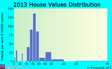 Becker home values distribution