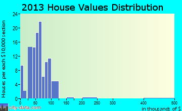 Belview home values distribution