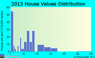 Bigfork home values distribution