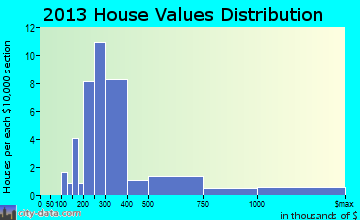 Birchwood Village home values distribution