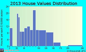 Blackduck home values distribution