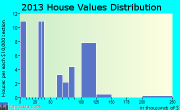 Blomkest home values distribution