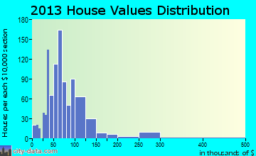 Blue Earth home values distribution
