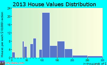 Bowlus home values distribution