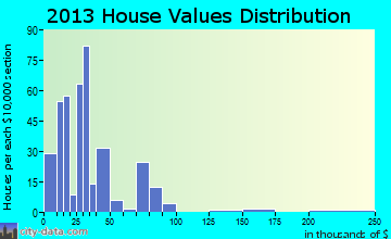 Browns Valley home values distribution