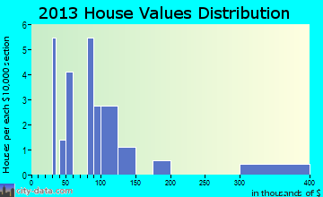 Bruno home values distribution
