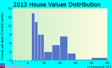 Buckman home values distribution