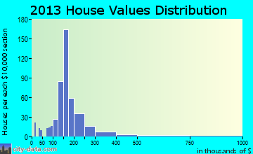 Byron home values distribution