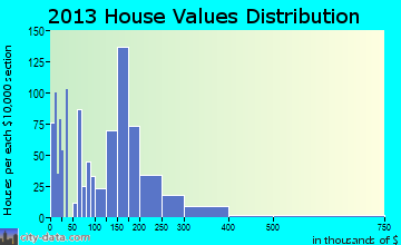 Cannon Falls home values distribution
