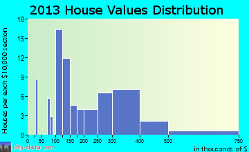 Center City home values distribution