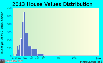 Champlin home values distribution